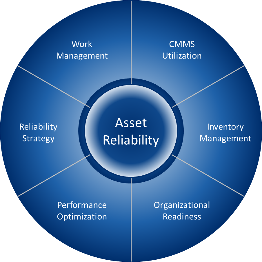 Asset Reliability Elements